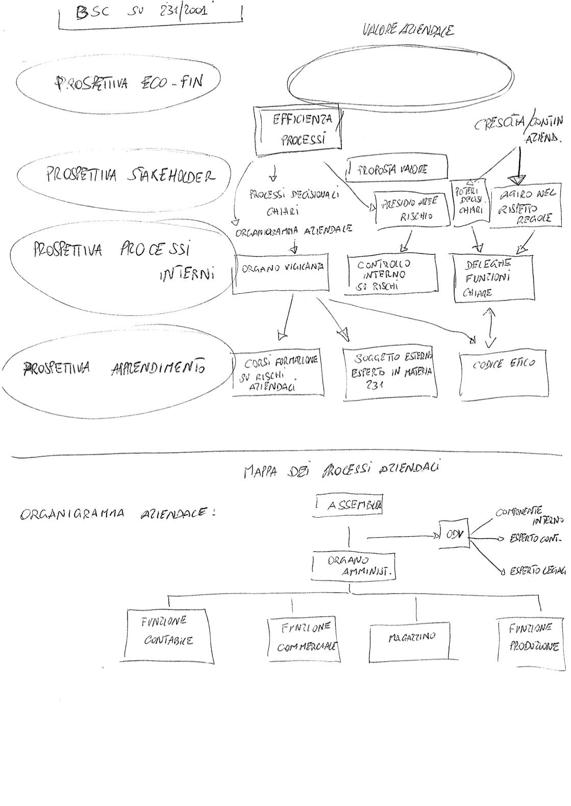 studiome - modelli organizzativi